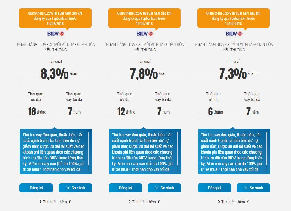 Lãi suất cho vay mua xe ô tô 2018 từ BIDV