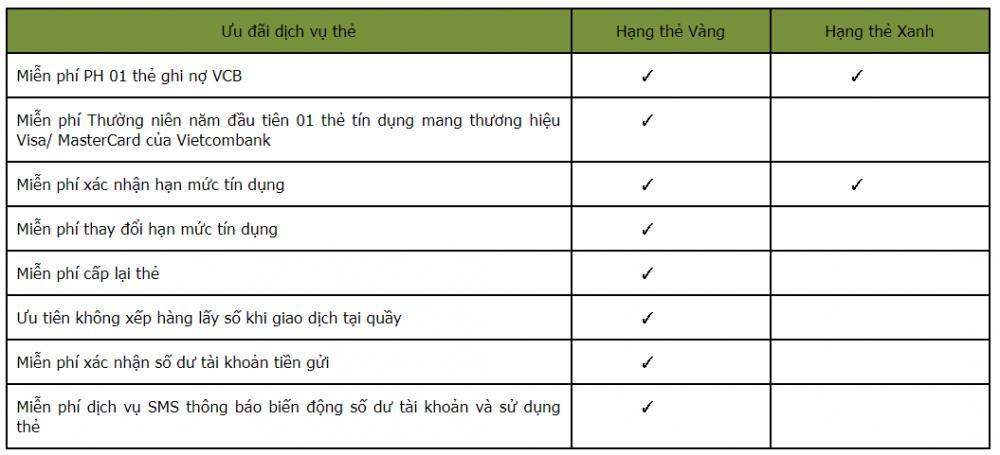 ưu đãi về dịch vụ thẻ tín dụng Vietcombank