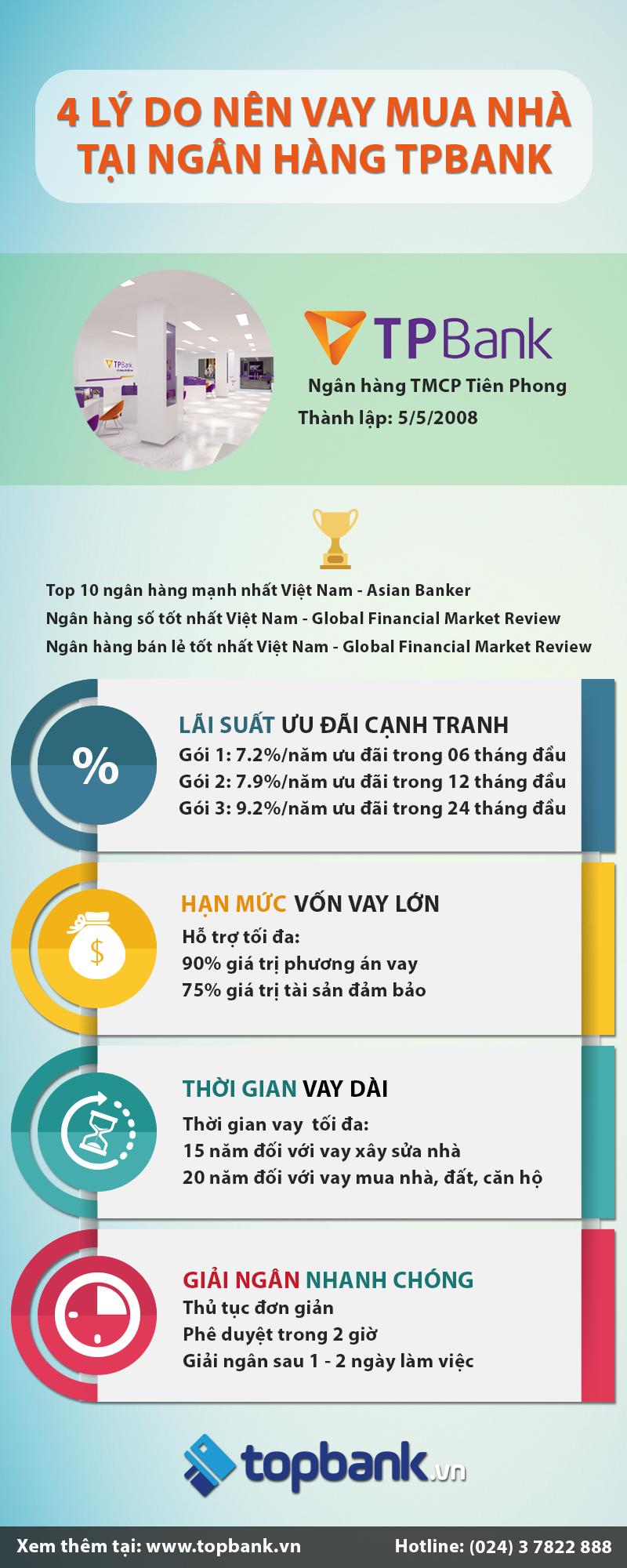 Infographic - lý do nên vay mua nhà trả góp tại TPBank