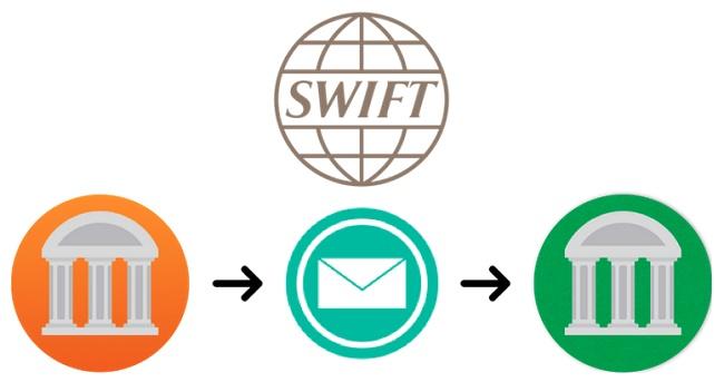 Sử dụng swiftcode trong thanh toán quốc tế