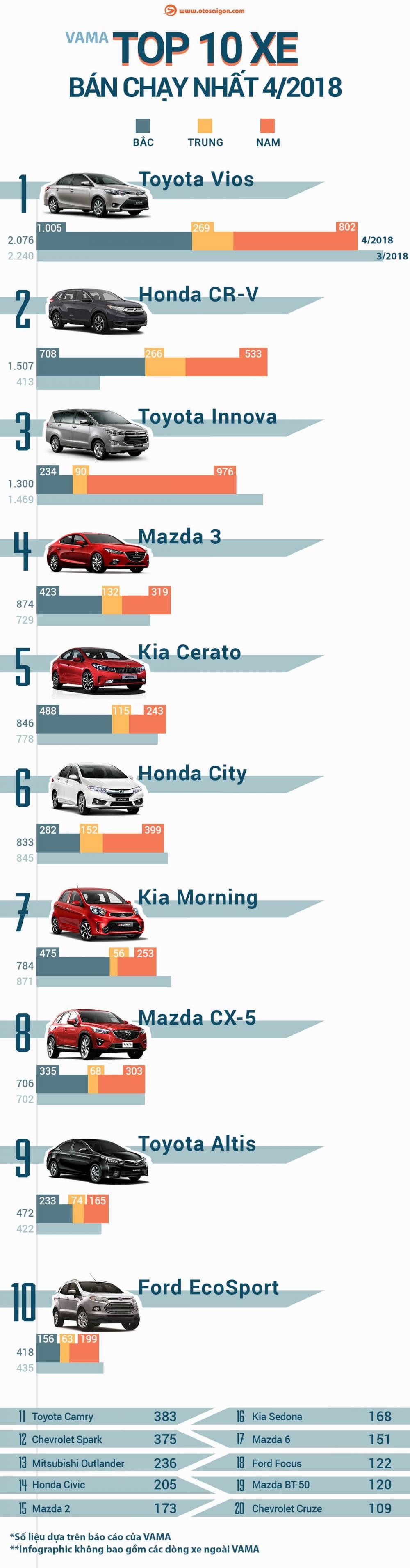 Top 10 xe hơi bán chạy nhất tháng 4 năm 2018