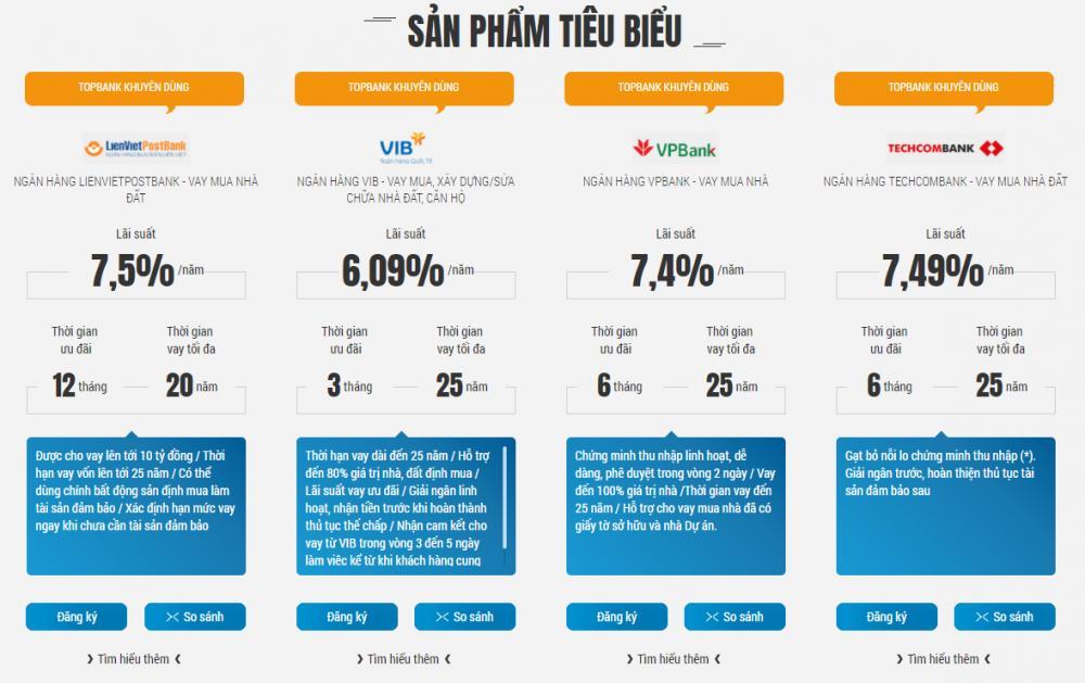 Lãi suất vay mua nhà trả góp tại Hà Nội - ảnh minh họa