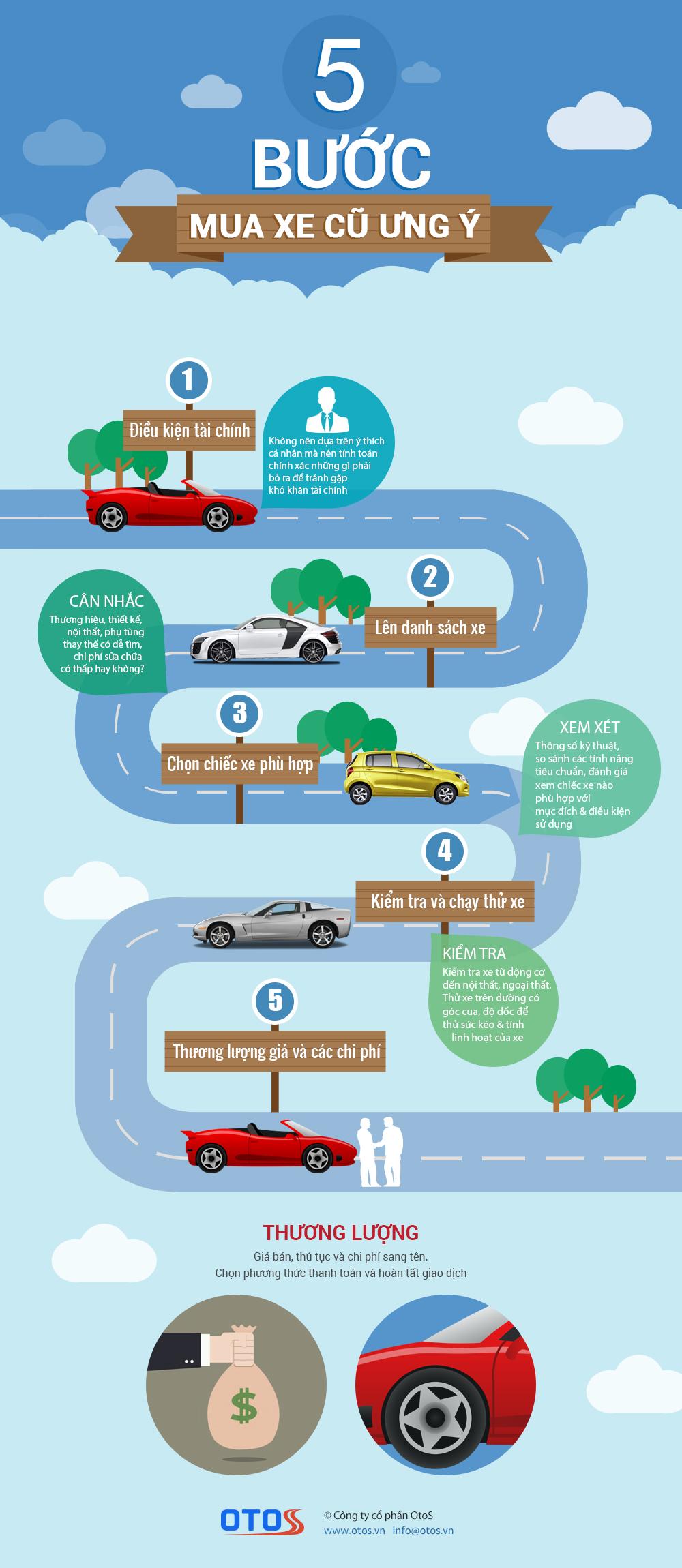 Hứng dẫn 5 bước để mua được chiếc ô tô cũ ưng ý