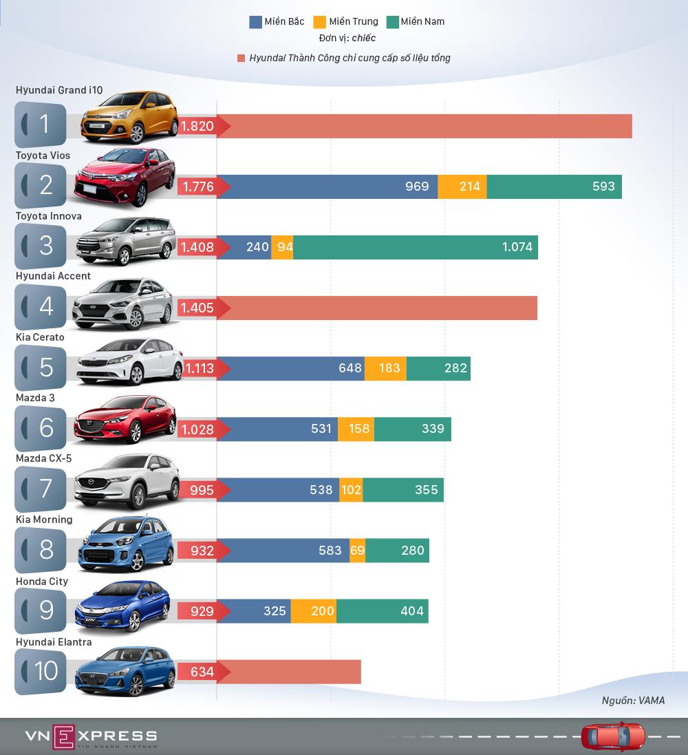 TOP10 xe ô tô bán chạy nhất tháng 7