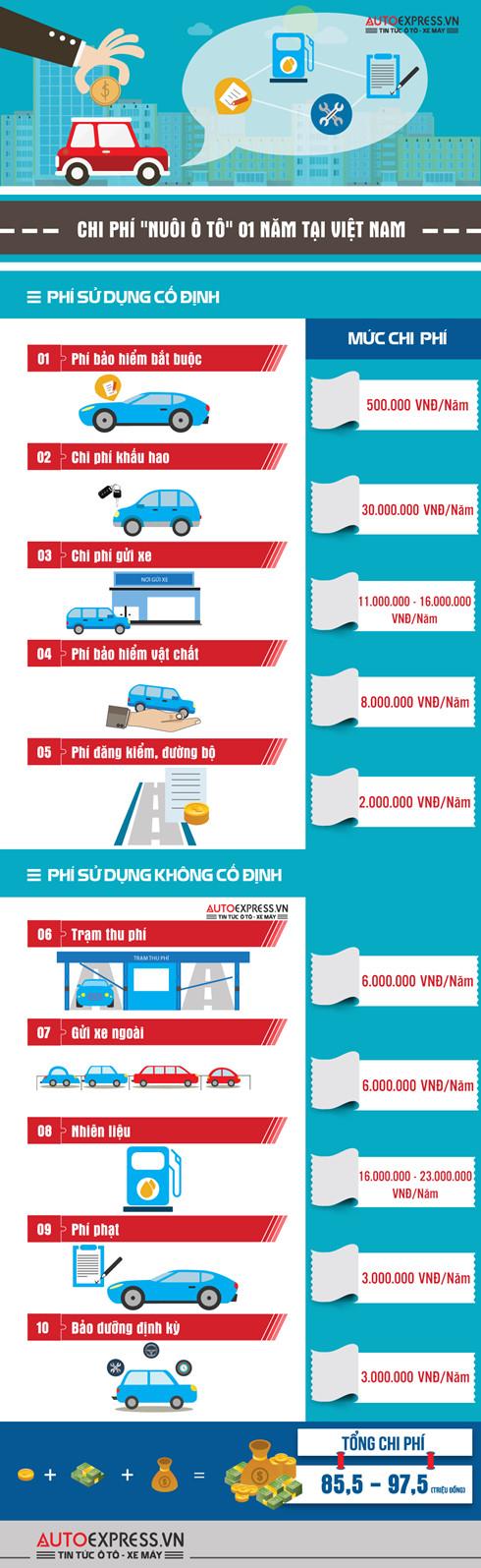 Chi phí nuôi ô tô 1 năm tại Việt Nam là bao nhiêu