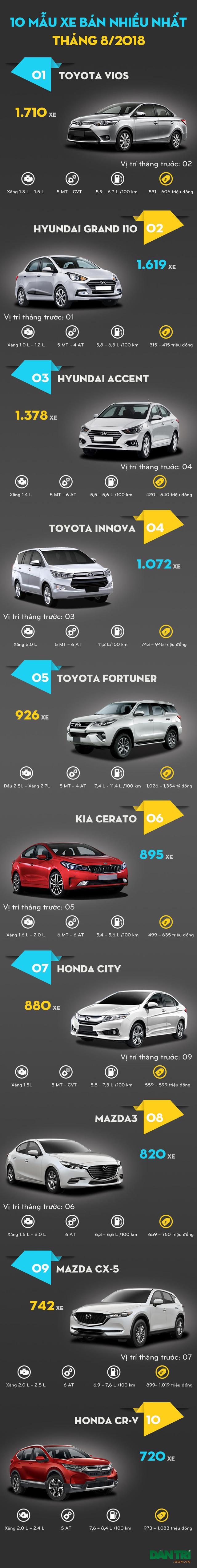 Top xe bán chạy nhất tháng 8/2018