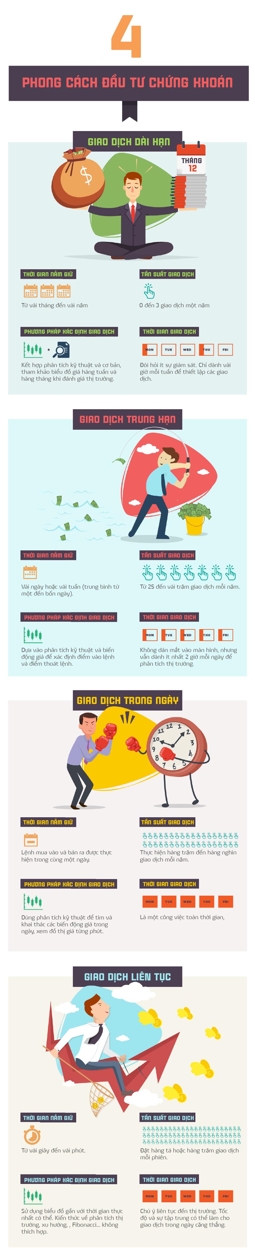 4 phong cách đầu tư chứng khoán trên thế giới