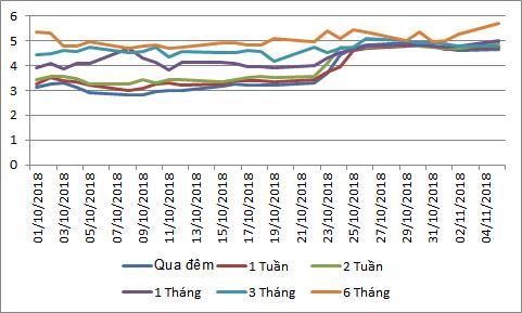 Diễn biến lãi suất liên ngân hàng từ đầu tháng 10 - ảnh minh họa