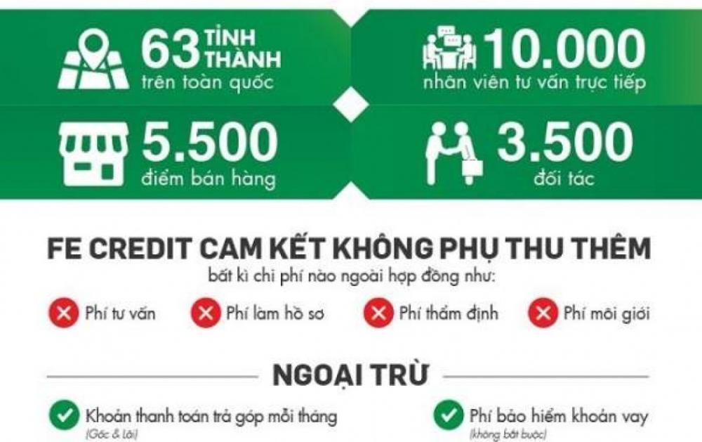 Ưu điểm dịch vụ vay tín chấp FE Credit - ảnh minh họa