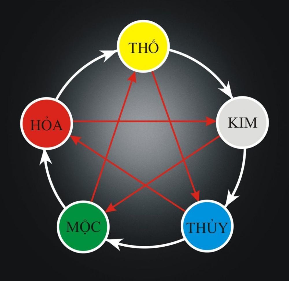 Người mệnh Hỏa cần biết được mối quan hệ tương sinh tương khắc trong quy luật Ngũ hành