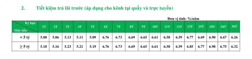 Bảng Tính Lãi Suất Vay Tín Chấp Ngân Hàng VPBank