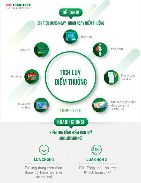 Tích lũy điểm thưởng chi tiêu với thẻ tín dụng FE Credit - ảnh minh họa