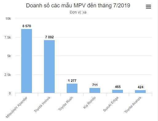 Doanh số bán xe tháng 7 2019