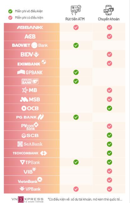 Danh sách ngân hàng miễn phí chuyển tiền