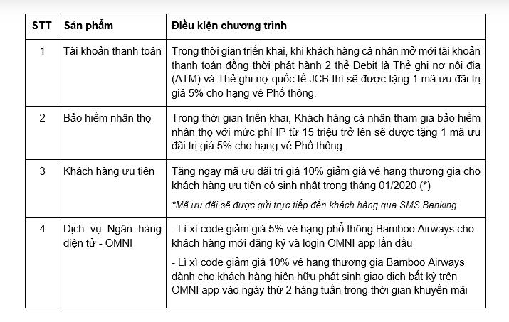 Chi tiết chương trình khuyễn mãi ngân hàng OCB