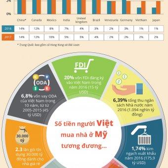 Infographic: Số tiền người Việt mua nhà ở Mỹ có thể mua 100.000 căn nhà xã hội