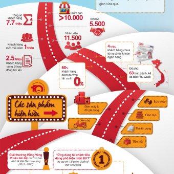 [Infographic] Nhìn lại 10 năm của Home Credit tại thị trường Việt Nam