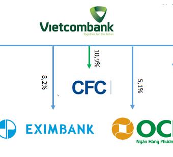 Vietcombank hái 'quả ngọt' từ cổ phiếu ngân hàng