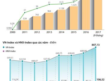[Infographic] Vốn hóa thị trường chứng khoán cao kỷ lục từ khi thị trường mở cửa