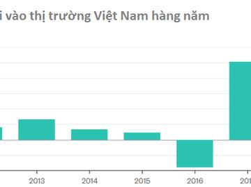Thị trường chứng khoán Việt Nam những ngày nóng bỏng