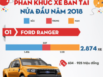 Doanh số Ford Ranger đứng đầu phân khúc bán tải 6 tháng đầu năm 2018
