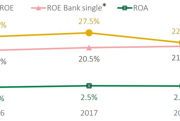 Ngoài FE Credit ra, VPBank còn có những gì?